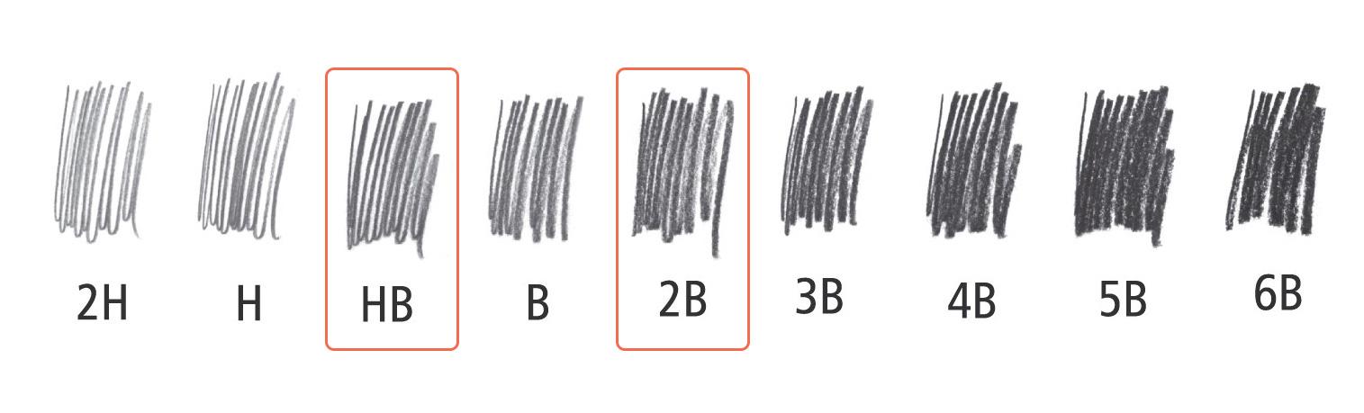 مقایسه نوکهای HB و 2B