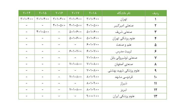 رتبهبندی دانشگاههای برتر ایران